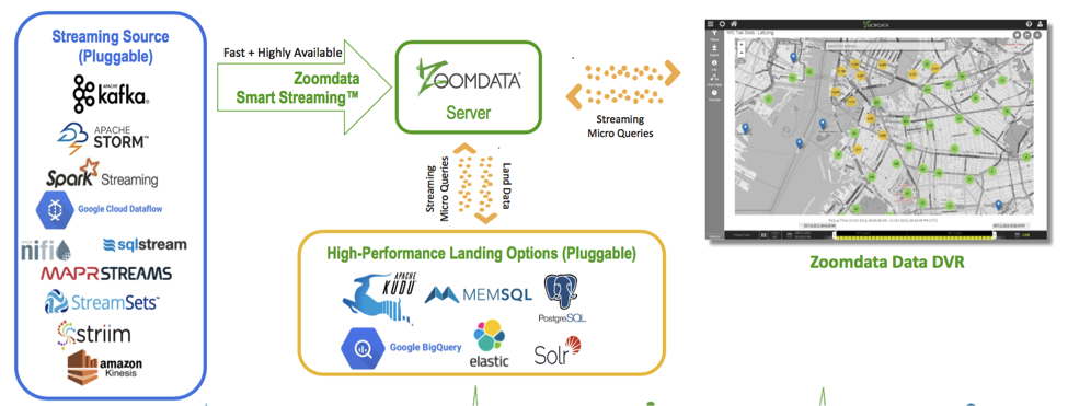 Use a Fast Data Sink, Not a Lambda Architecture for Real