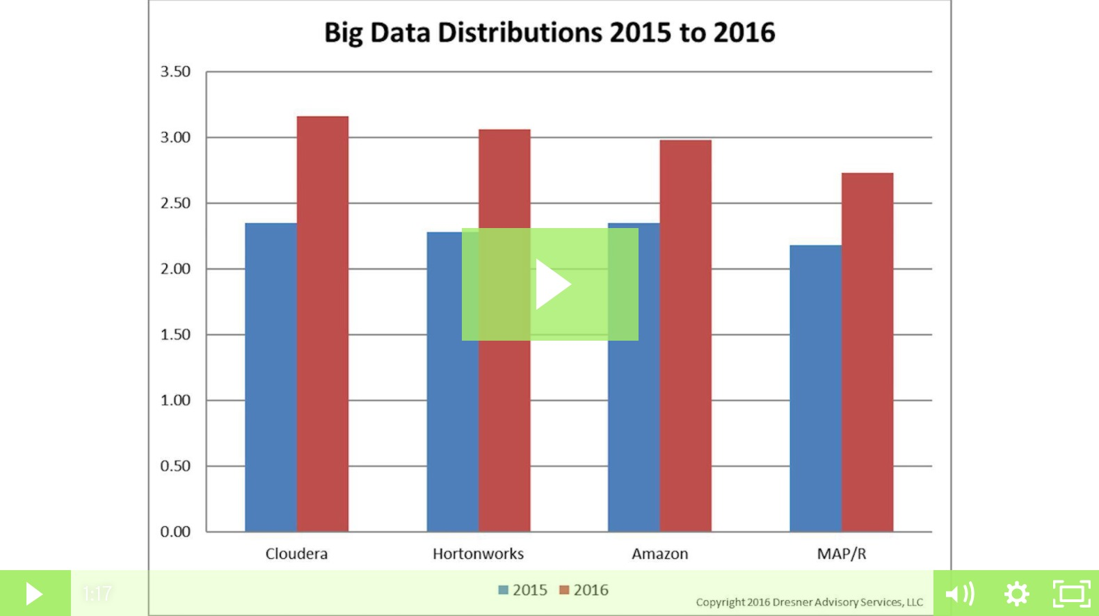 Four Dominant Hadoop Distributions