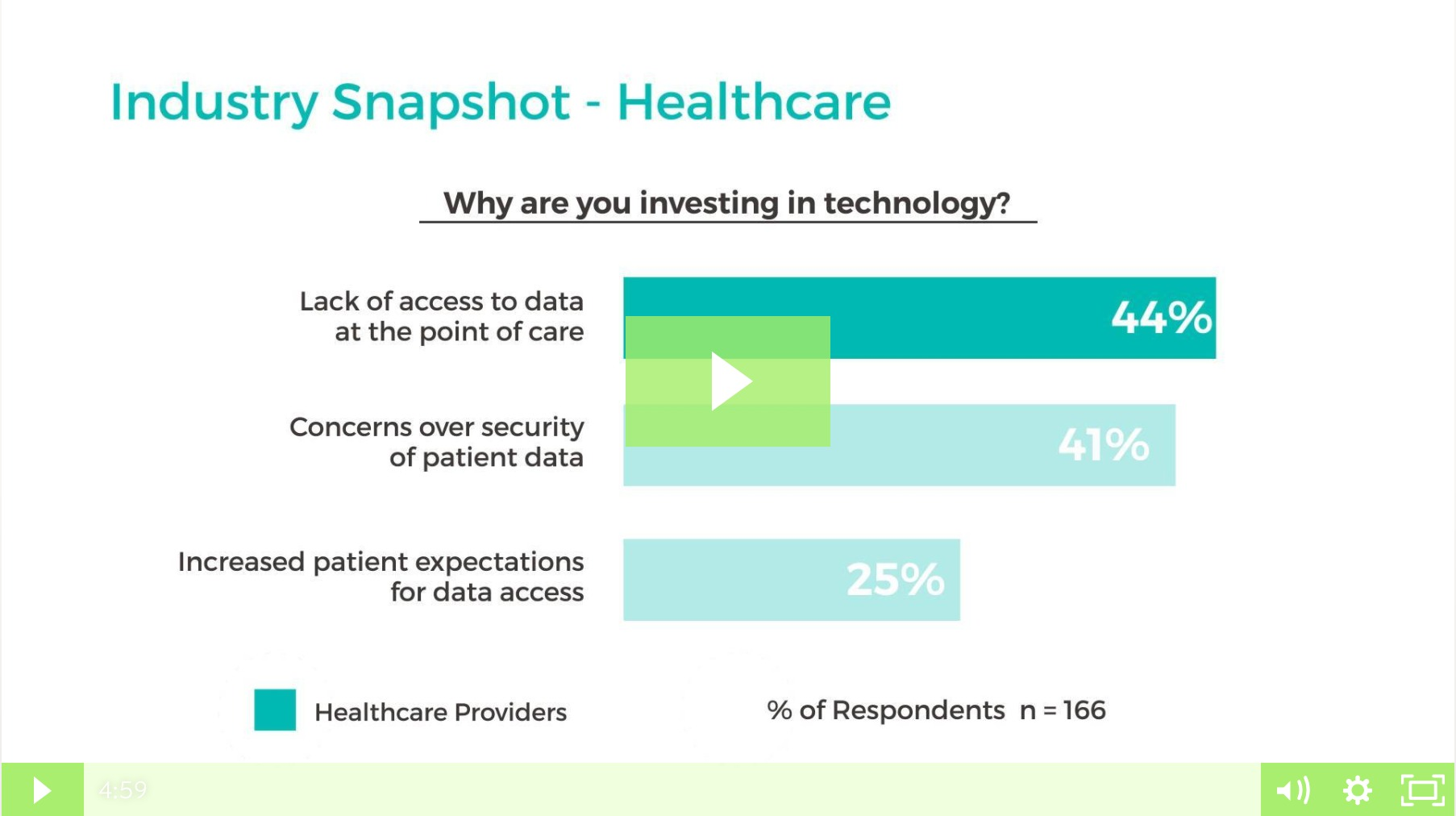 Organizations in healthcare and manufacturing prefer embedded analytics