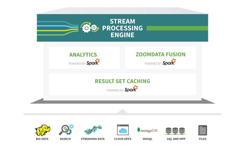 Stream Processing