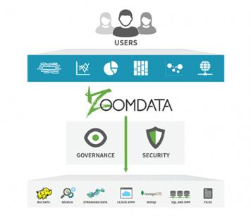 Zoomdata self-service
