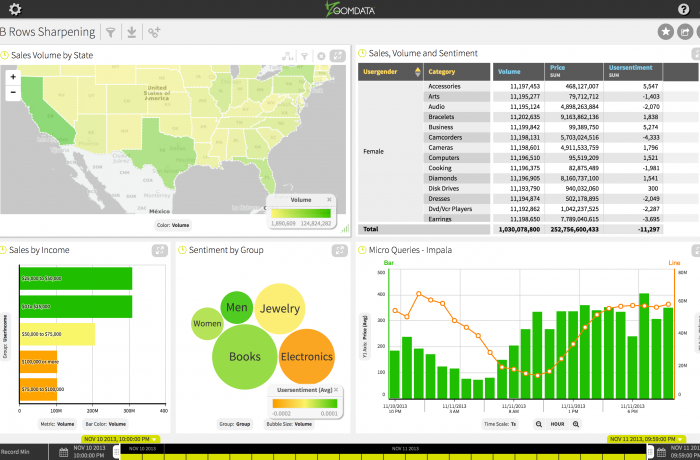 Analyze Big Data Demo