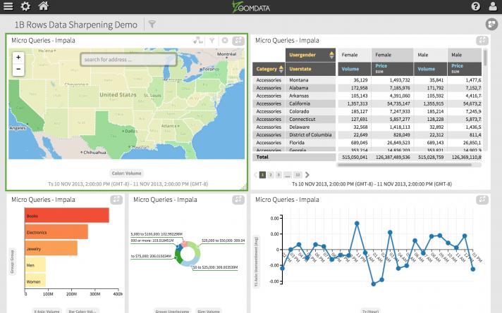 Interactive Demo 1B Rows Dashboard Screenshot