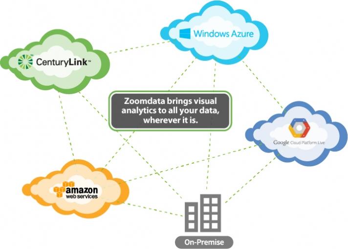 Zoomdata AnyCloud