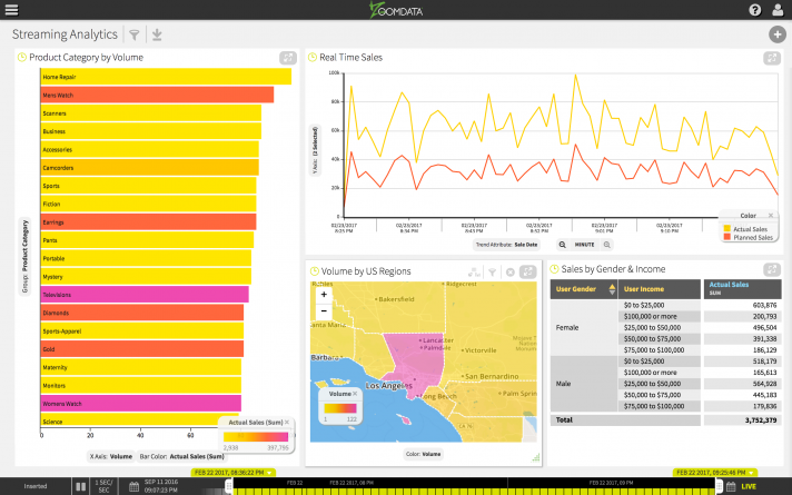 Zoomdata big data streaming analytics demo