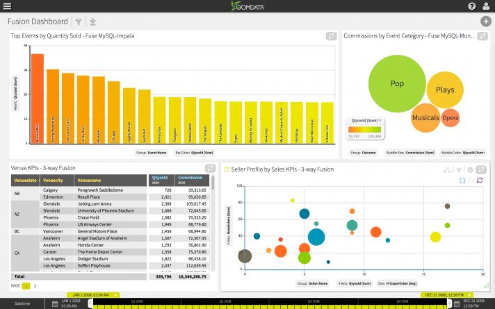 Zoomdata fuse multiple big data sources demo