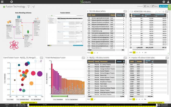 Fuse Multiple Data Sources Demo