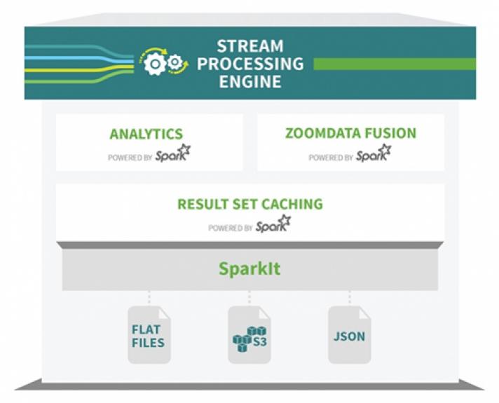 Zoomdata and Apache Spark