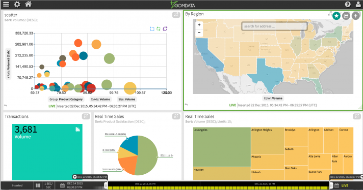 real time sales dashboard