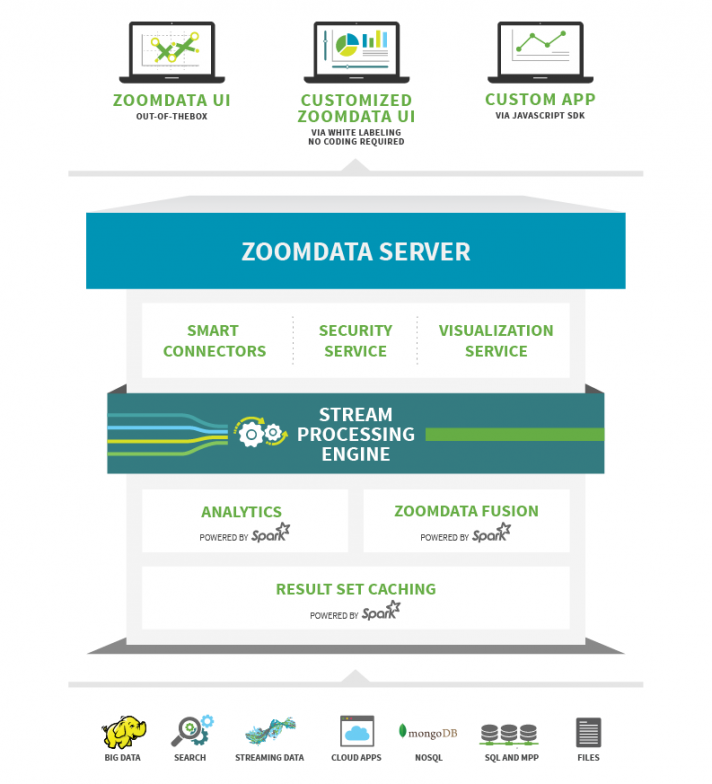 zoomdata architecture with connectors