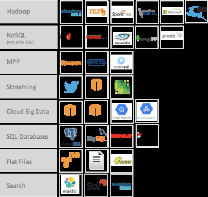 Zoomdata Smart Connectors