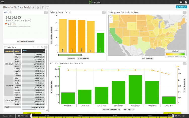 Analyze Big Data: 1B Rows Screenshot
