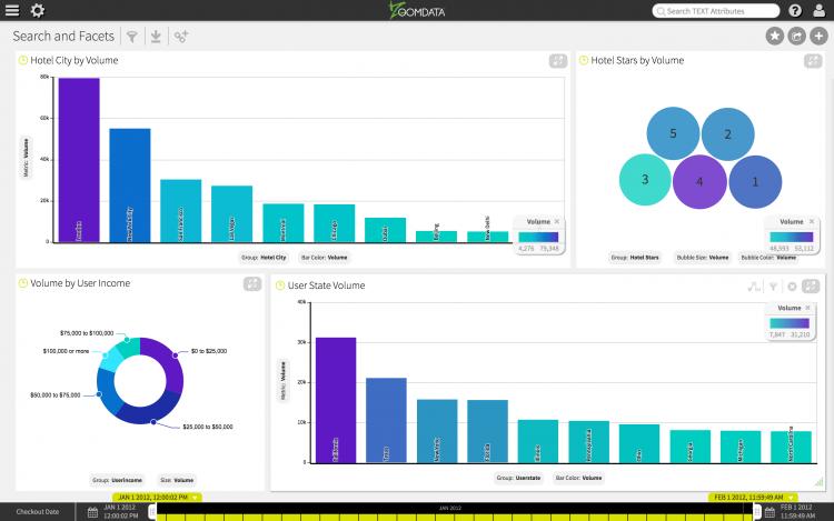 Zoomdata big data search analytics demo