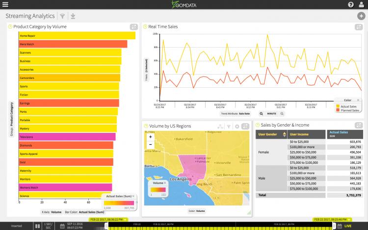 Zoomdata big data streaming analytics demo