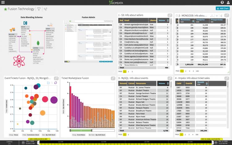 Analyze Streaming Data of a Modern BI Platform