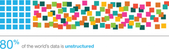 80 percent of the world data is unstructured