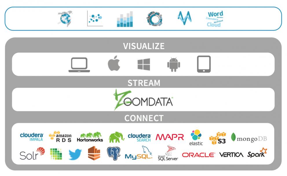 Unlock Insights from Big Data