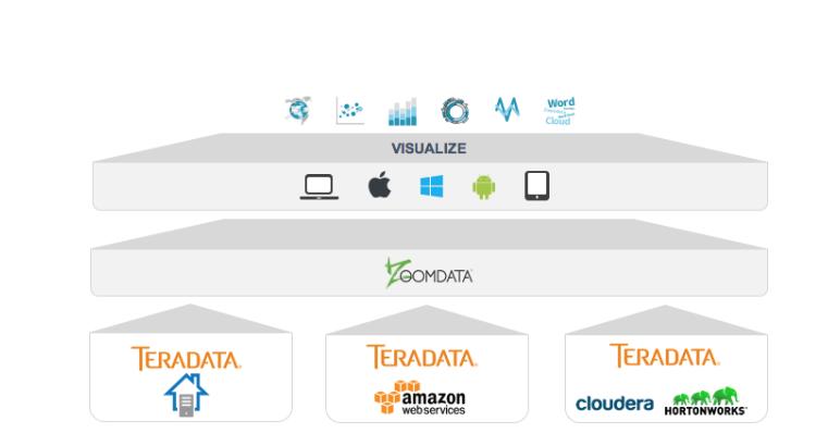 Zoomdata on Teradata Architecture