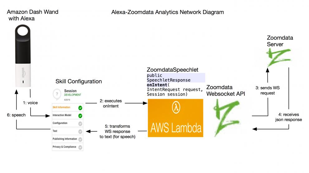 Integration Amazon Dash Wand and Zoomdata