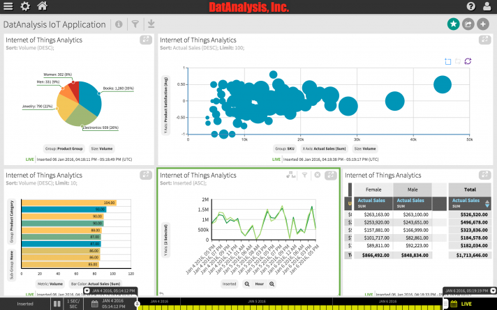 Custom Big Data Analytics Interface