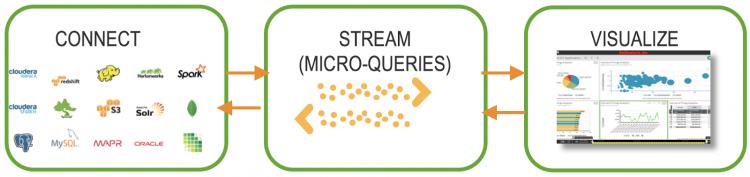 Zoomdata Data Sharpening