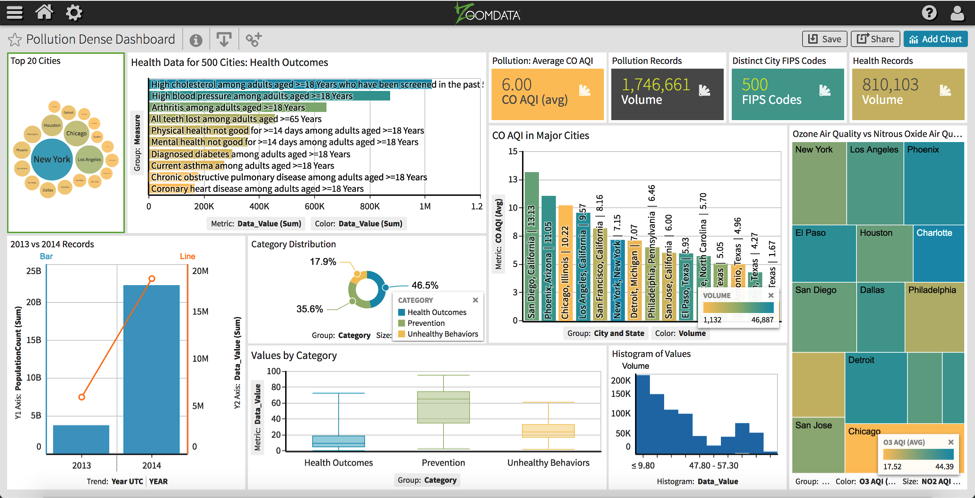Zoomdata Dense Dashboards