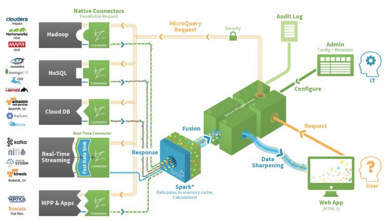 How Data Sharpening Works