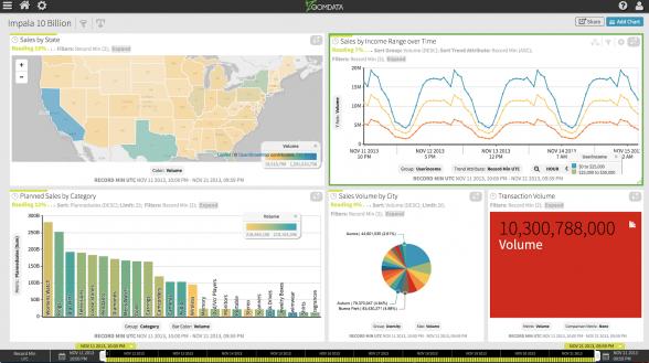 Fastest Visual Analytics