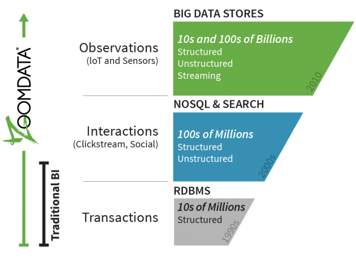 Transactions and Interactions to Observations