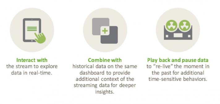 What are Streaming Analytics