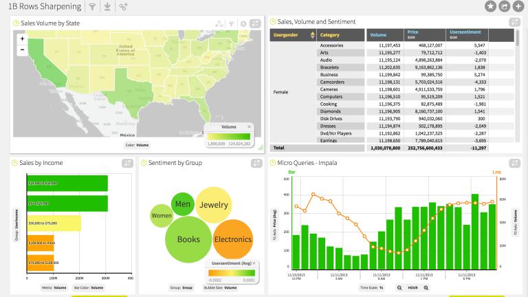 Analyze Big Data Demo