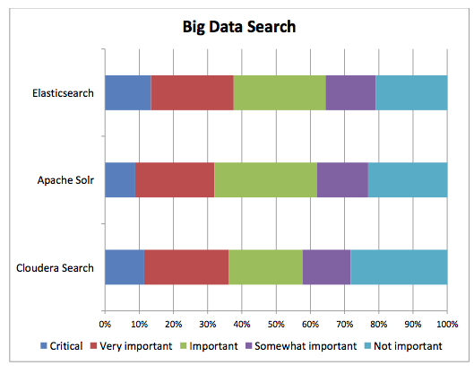 Big Data Search
