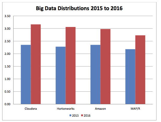 Big data distributions 2015 to 2016