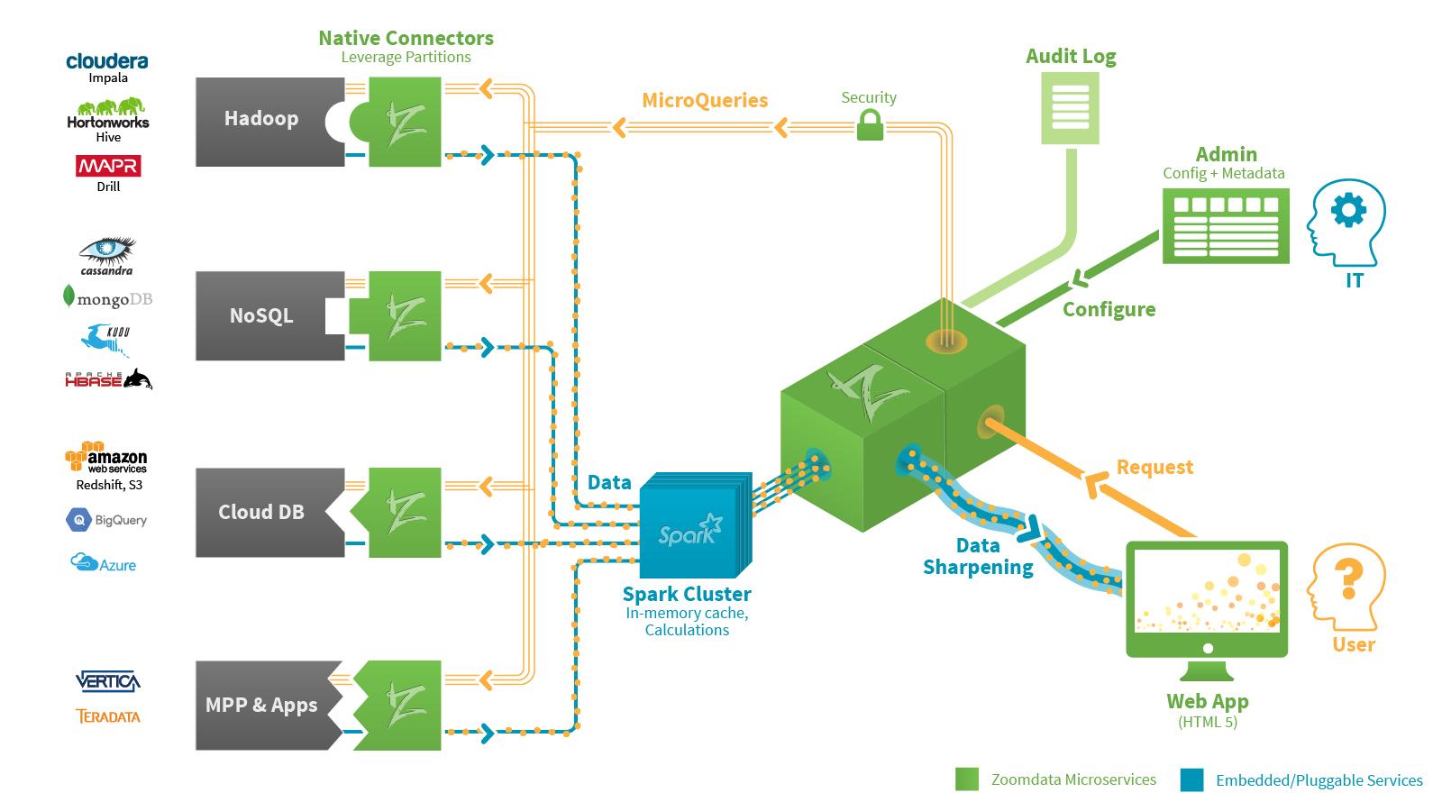 Zoomdata Big Data Architecture